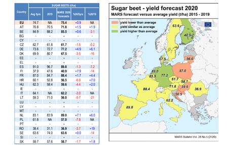 "EC's JRC MARS ""Agri4cast"" forecasts ≈ average EU27 sugar beet yields"