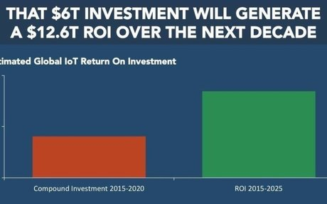 The Internet of Everything — $12.6 trillion ROI expected over the next decade [SLIDE DECK]
