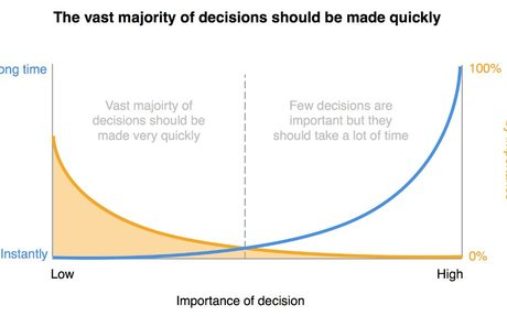 Making Good Decisions as a Product Manager – The Black Box of Product Management