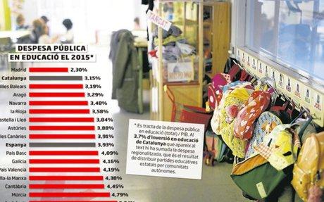 Falten 1.500 M€ perquè la inversió en educació iguali la mitjana estatal
