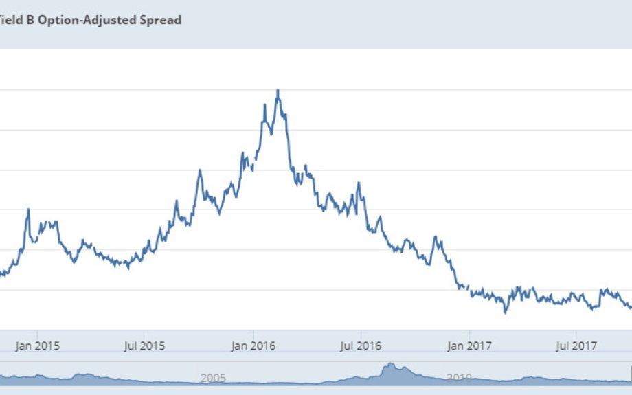 Bond Spreads Spook the FOMC