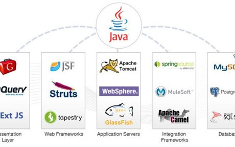 What makes Java a Preferred Choice for Development of Apps?