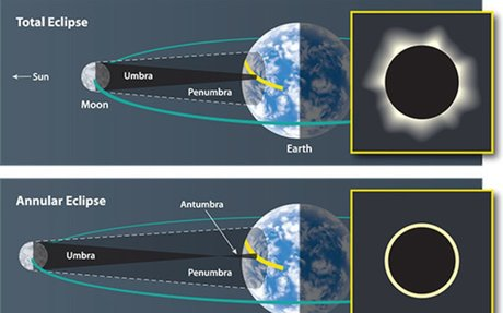 How & Why Solar Eclipses Happen