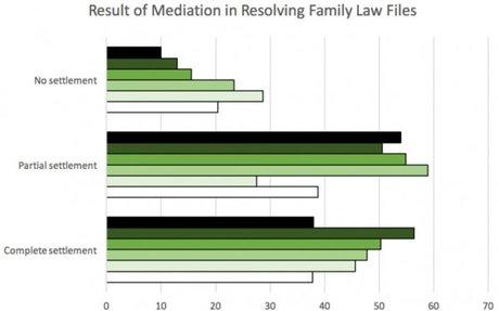 un très intéressant article sur la médiation au Canada (En anglais)