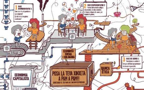 Nou curs d'ApS sobre economia solidària per a docents