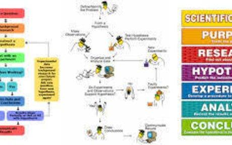 Scientific Method!!!!!!!!!!!!!!