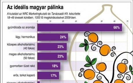A magyar pálinkát öt földrész 76 országában vásárolják