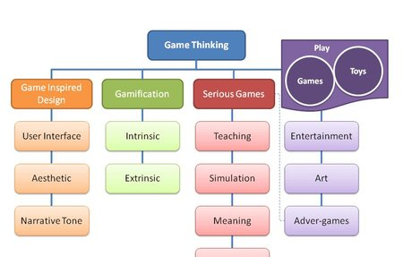 Game Thinking – Differences between Gamification & Games