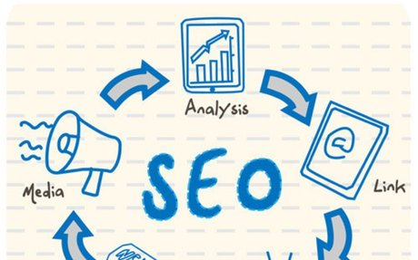 Why Should You Invest In SEO?