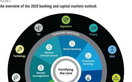 2019-12 Deloitte Report: 2020 banking and capital markets outlook
