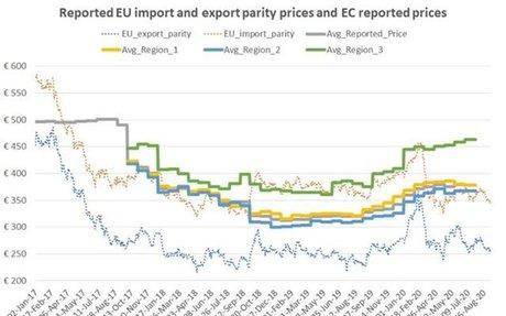 Average EU sugar prices fall 1 €/t in July