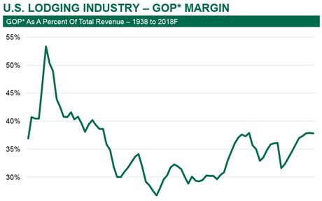 CBRE Hotels' 2018 Hotel Industry Outlook Remains Positive with Continued, Albeit Slow