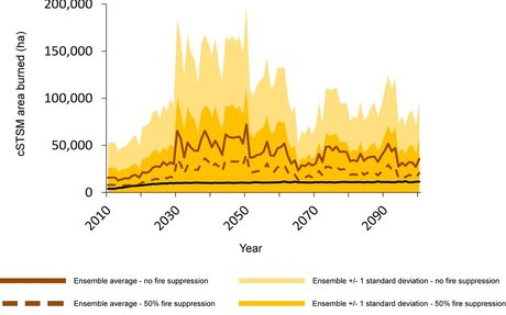 Climate change, wildfire, and vegetation shifts in a high-inertia forest landscape