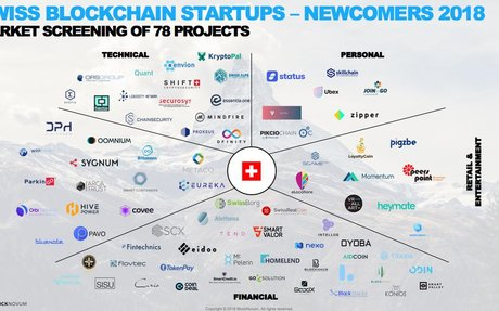 2018-08 BlockNovum: Top 15 Swiss Blockchain Newcomer Startups in 2018