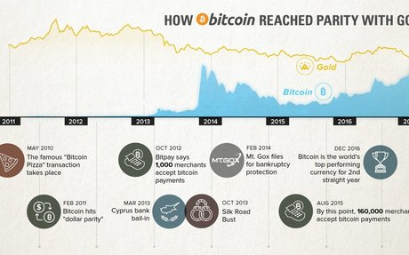A Short History: How Bitcoin Reached Parity With Gold