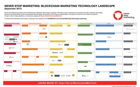 Blockchain marketing technology has arrived and is about to explode