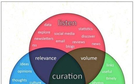 CuriositaTICs: Curación de contenidos educativos