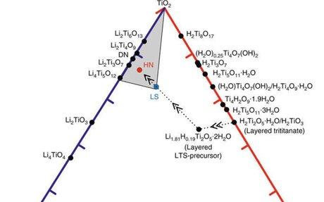 Lithium titanate hydrates with superfast and stable cycling in lithium ion batteries