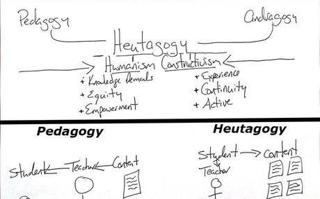 Shifting From Pedagogy To Heutagogy In Education