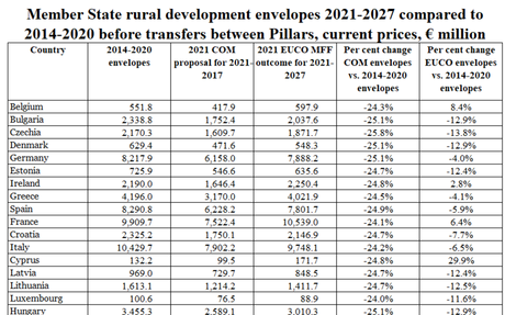 Commission publishes Member State envelopes for direct payments and rural development