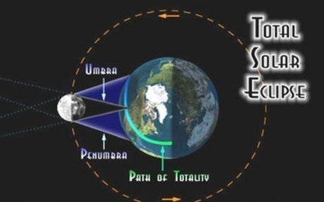 4) How Many Different Types of Solar Eclipses are There?