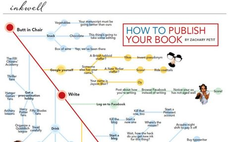 Writer's Market - How to Get a Book Published