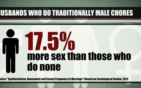 Does an egalitarian marriage lead to less sex?
