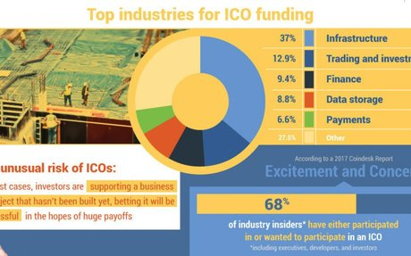 Infographic: Visualizing the Rise of the ICO