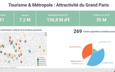 [DATAVIZ] Tourisme et Grand Paris
