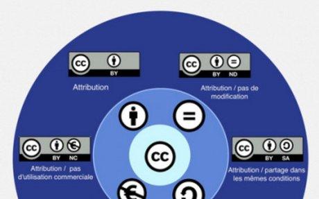 Respecter et faire respecter les droits d'auteur  - Prim à bord