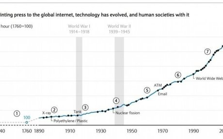 This chart shows every major technological innovation in the last 150 years — and how they