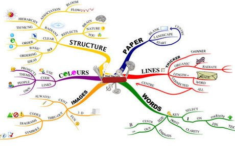 The expert of mind mapping: Tony Buzan