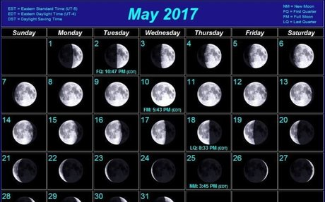 Understanding The Phases Of  The Moon - Moon Phases