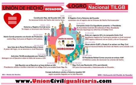 Union par LGBTAA+ personas en Ecuador.