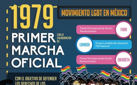 El movimiento en Mexico.