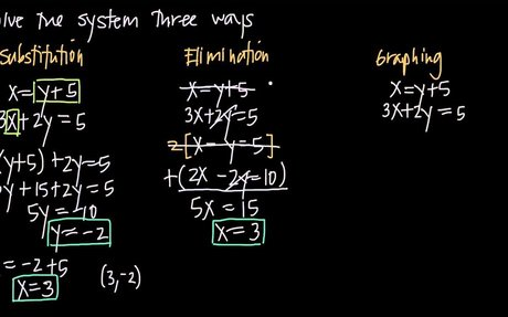 solving systems of equations three ways (KristaKingMath)