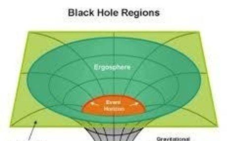 the black holes regions