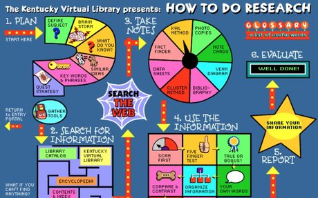 The KYVL for Kids Research Portal