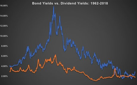 Why It Makes No Sense to Compare Dividend Yields to Bond Yields