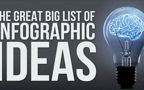 The 100 best infographics