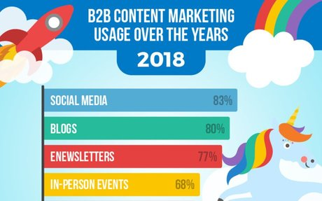 B2B Content Marketing Usage Over the Years – Marketing and Entrepreneurship – Medium