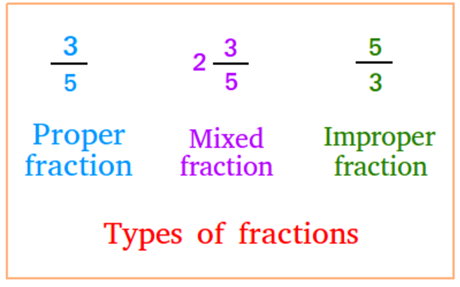 Three Types of Fractions
