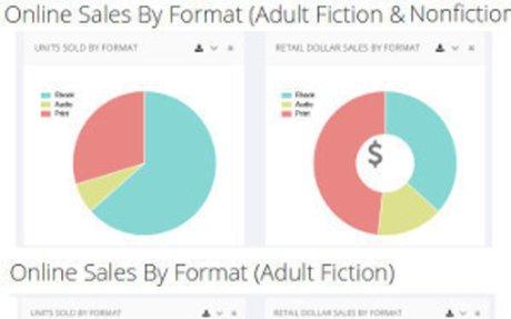 In den USA herrscht Digital First bei populären Genres