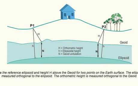 GEOID ELEVATION