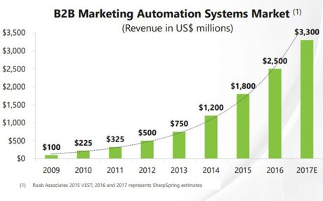 What is Marketing Automation and Why is it the Future of  Marketing?