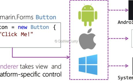 Xamarin.Forms 3 - What's upcoming? | DotNetCurry