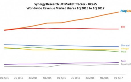 Synergy Research Reports RingCentral #1 in Worldwide UCaaS, Growing 2X Faster than Market