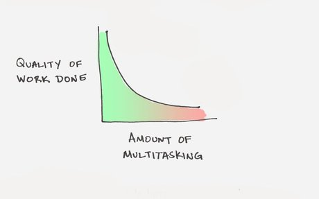 The Myth of Multitasking: Why Fewer Priorities Leads to Better Work