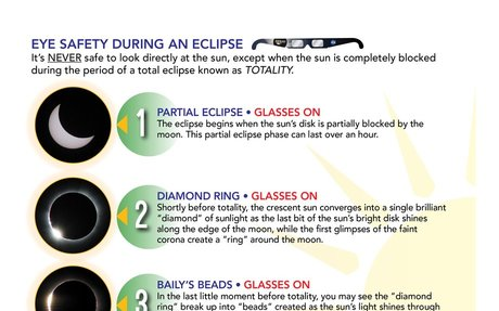 Eclipse: Who? What? Where? When? and How?   Total Solar Eclipse 2017