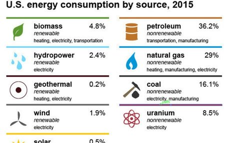 POWER/ENERGY (sources of energy)